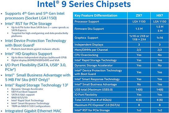 Набор технологий и возможностей, реализованный в чипсетах Intel Z97 и H97