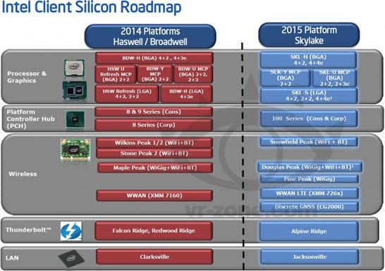 Примерный состав платформы Intel Skylake