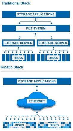 Сравнение традиционной архитектуры системы хранения удалённых данных и архитектуры Seagate Kinetic Open Storage