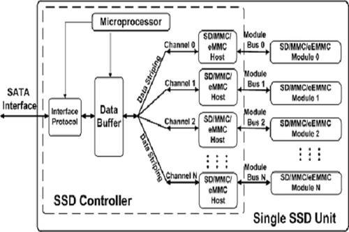 Блок-схема SSD на базе контроллера Sage Microelectronics