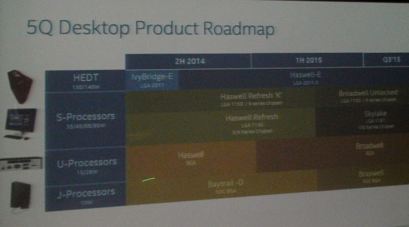 Планы Intel по выпуску новых процессоров на первую половину 2015 года