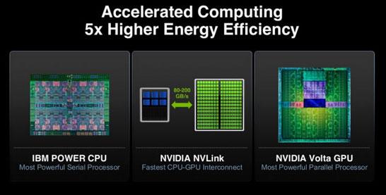 Самые быстрые суперкомпьютеры образца 2017 года будут на решениях IBM и NVIDIA?