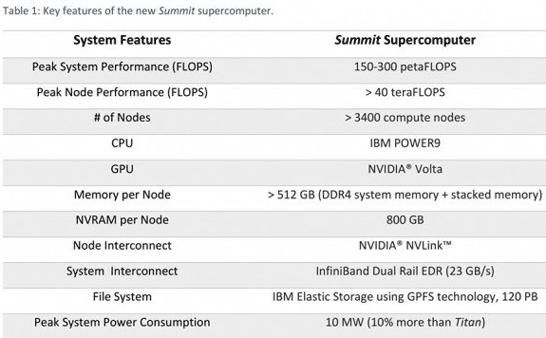 Характеристики системы Summit на платформах BM Power9 и NVIDIA Volta