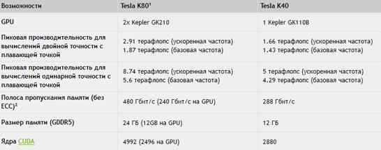 Сравнение характеристик ускорителей NVIDIA Tesla K80 и Tesla K40