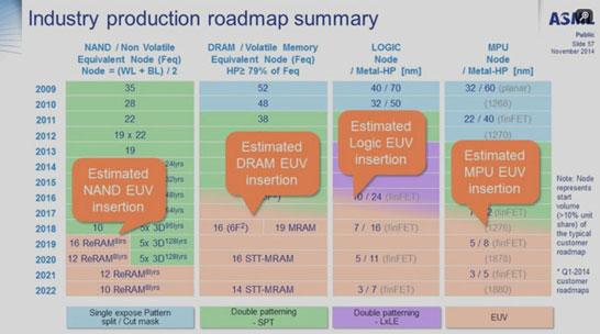 EUV-литография окажется выгодной для памяти, логики и процессоров вплоть до 3-нм техпроцесса