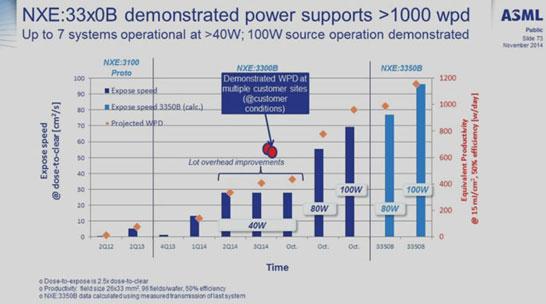 Возможности сканеров NXE:3300B и NXE:3350B в зависисимости от мощности источника излучения