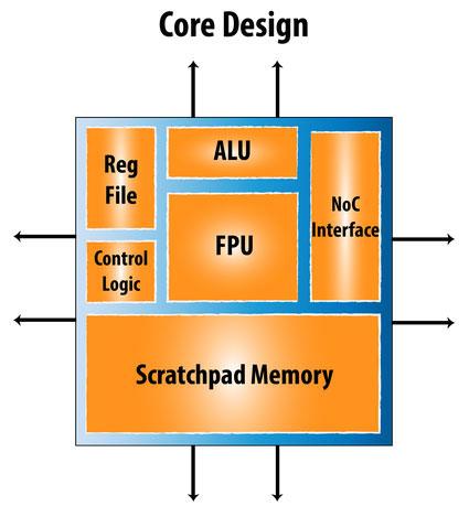 Блок-схема ядра процессора Neo компании Rex Computing