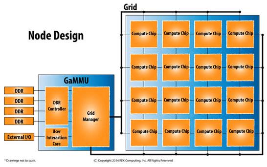 Блок-схема платформы компании Rex Computing