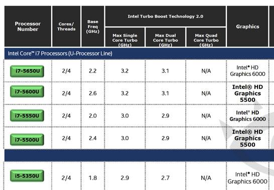 Фрагмент слайда с характеристиками процессоров Intel Broadwell-U