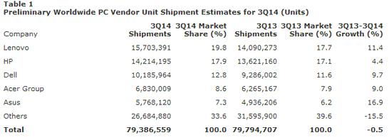Состояние рынка ПК в третьем квартале 2014 года (версия Gartner)