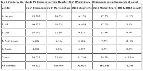 Состояние рынка ПК в третьем квартале 2014 года (версия IDC)