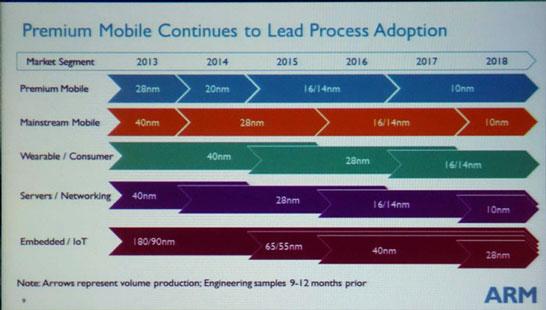 Планы компании ARM по переводу фирменных ядер на новые техпроцессы