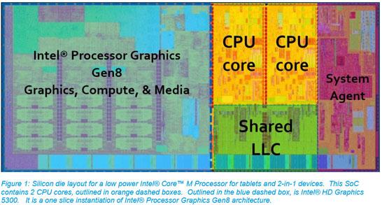Изображение кристалла процессора Intel Core M (Broadwell-Y с графикой Intel 8-го поколения)