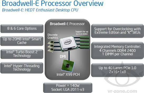 Блок-схема процессора Intel Broadwell-E