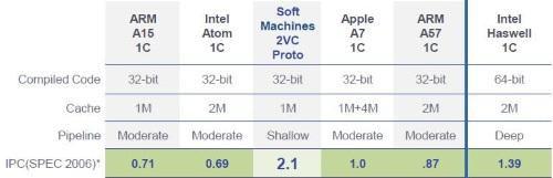 Сравнительное тестирование различных актуальных микропроцессорных архитектур с опытным 32-разрядным процессором компании Soft Machines