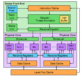 Входной аппаратно-программный интерфейс разделяет один поток инструкций на заданное число виртуальных потоков, которые затем исполняются на физических ядрах