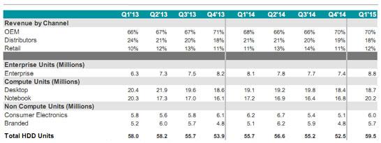 Детальная информация о поставках жёстких дисков компании Seagate в третьем квартале календарного 2014 года (первый квартал финансового 2015 года Seagate)