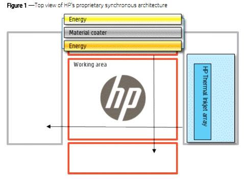 Схема расположения головок (кареток) и рабочая зона 3D-принтера HP