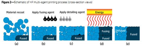 На картинке (b) наносится реагент для запекания слоя, на картинке (c) для защиты от запекания
