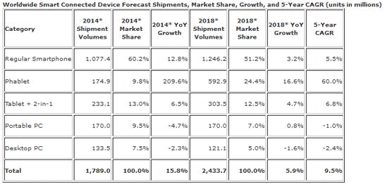 Разделение рынка «подключённых устройств» по категориям и годам (прогноз компании IDC)