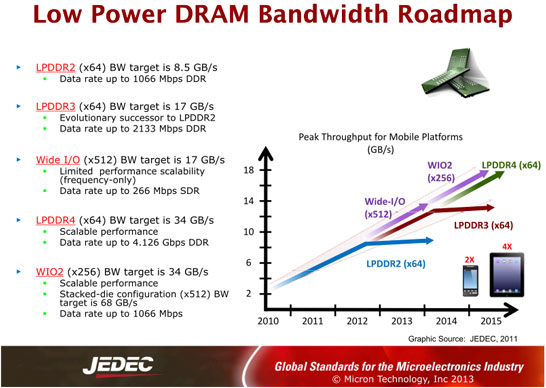 Память с интерфейсами Wide I/O 2 и LPDDR4 будет присутствовать на рынке одновременно