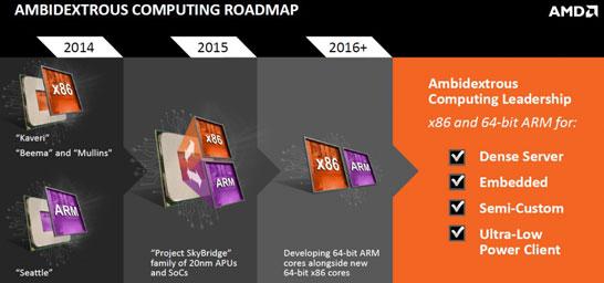 Планы компании AMD по разработке процессорных архитектур в 2015-2016 годах