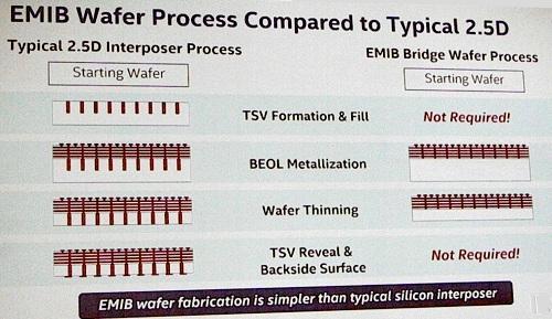 Сравнение этапов упаковки методом TSVs 2.5D и EMIB