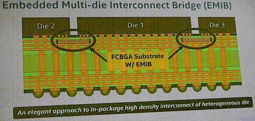 EMIB — это встроенная в подложку компоновка flip chip