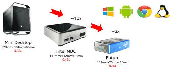 Эволюция мини ПК NUC компании Intel