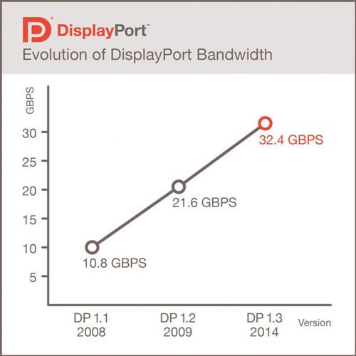 Эволюция пропускной способности интерфейса DisplayPort