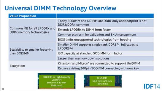 В Intel предлагают универсальные и компактные модули памяти