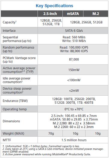 Основные спецификации новоой серии SSD Micron M600