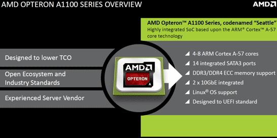 Базовые характеристики первых серверных процессоров AMD Opteron на архитектуре ARM