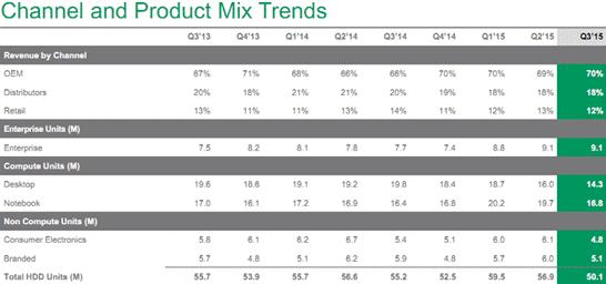 Динамика по объёмам квартальных поставок жёстких дисков компанией Seagate в разных категориях продуктов за несколько лет