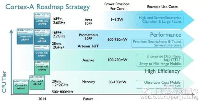 Планы компании ARM по выпуску новых вычислительных архитектур в течение трёх следующих лет