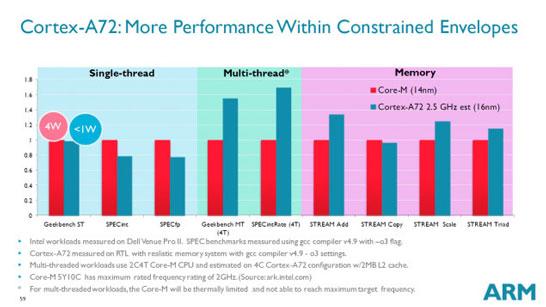 Сравнение ядер ARM Cortex-A72 с ядрами Intel Broadwell-Y
