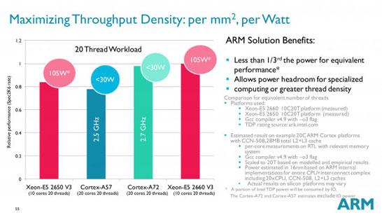 Сравнение ядер ARM Cortex-A72 с серверными ядрами Intel Haswell