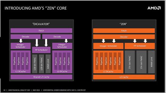 Сравнение двух «полуядер» современных CPU AMD и будущего ядра на архитектуре Zen