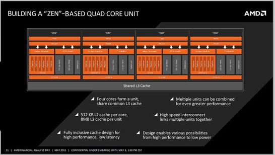 Блок-схема кластера из четырёх вычислительных ядер AMD Zen