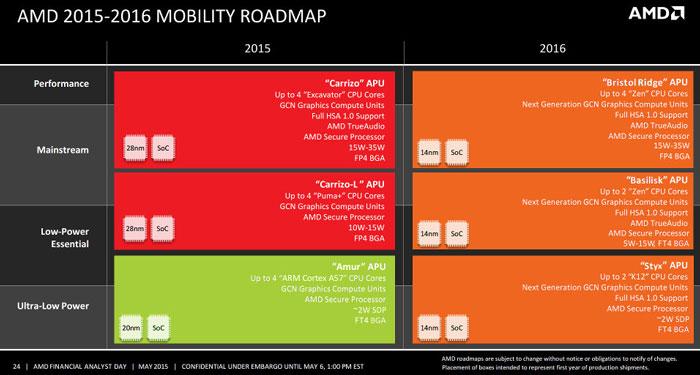 Планы компании AMD по выпуску мобильных платформ в 2015 и 2016 годах