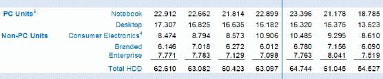 Динамика по объёмам квартальных поставок жёстких дисков компанией Western Digital в разных категориях продуктов за несколько лет (последняя колонка соответствует первому кварталу календарного 2015 года)