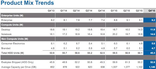 Динамика квартальных объёмов поставок жёстких дисков компании Seagate по основным категориям продуктов