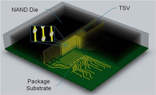 Строение 16-кристальных флэш-микросхем Toshiba с использованием TSVs-соединений