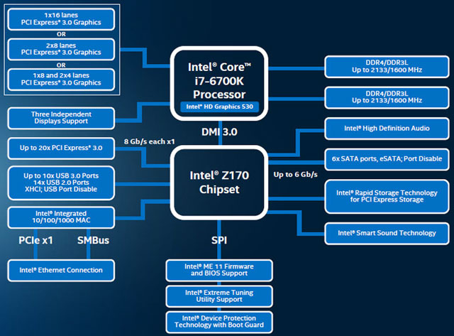 Диаграмма платформы Intel Skylake-K