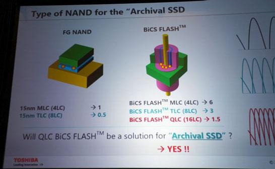 Память типа NAND QLC с приходом многослойной памяти 3D NAND может обрести второе дыхание