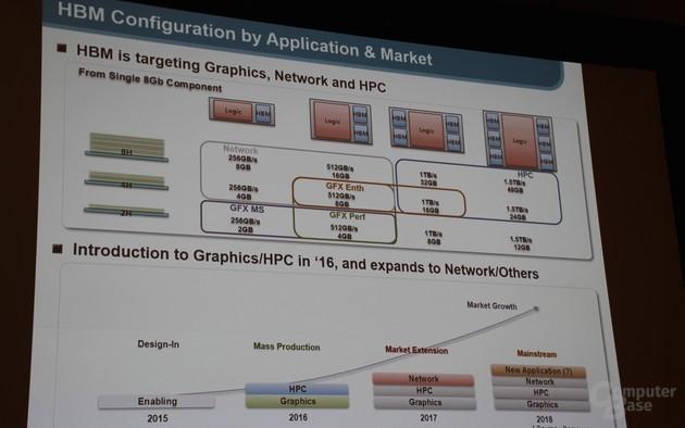 Планы Samsung по выпуску памяти HBM (IDF 2015)