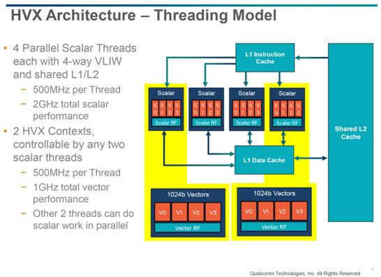 Скалярная архитектура DSP Hexagon 680 для работы с векторными расширениями