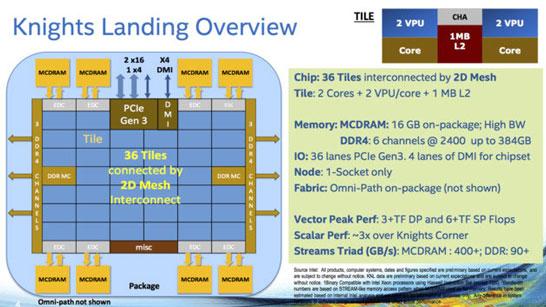 Общее строение процессора Intel Knights Landing (линейка Xeon Phi)