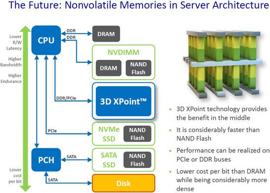 Памяти 3D XPoint компания Intel отводит особое место