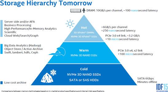 Место накопителей на памяти 3D XPoint в иерархии современных систем хранения данных
